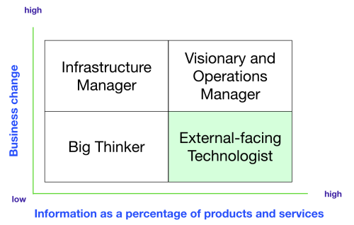 CTO quadrant - external technologist