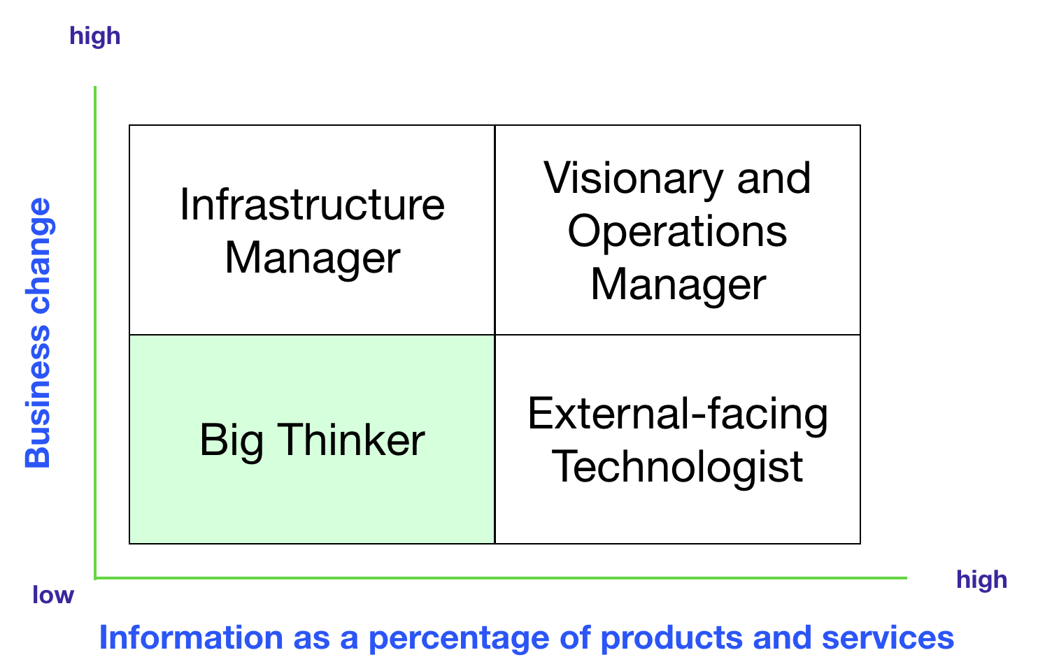 CTO quadrants - big thinker