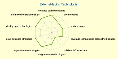 external technologist